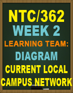 NTC362 Diagram Current Local Campus Network